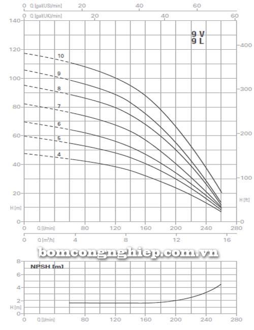 Máy bơm trục đứng Pentax 9V biểu đồ lưu lượng