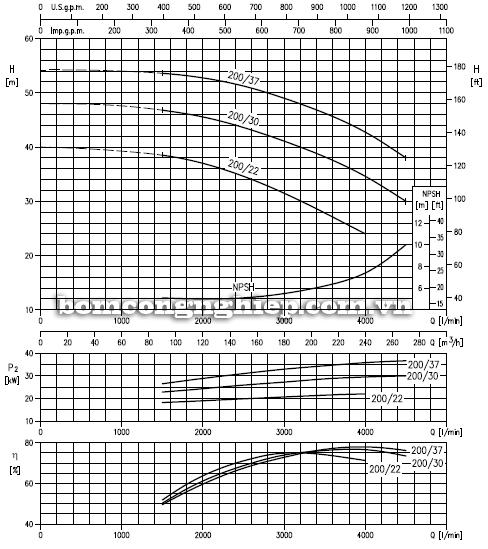 Máy bơm nước Ebara MMD 100 biểu đồ lưu lượng