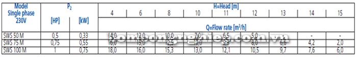 Máy bơm nước hồ bơi Ebara SWS bảng thông số kỹ thuật