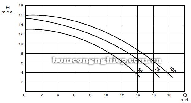 Máy bơm nước hồ bơi Ebara SWS biểu đồ lưu lượng