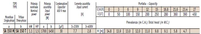 Máy bơm hố móng Sealand SA 150M bảng thông số kỹ thuật