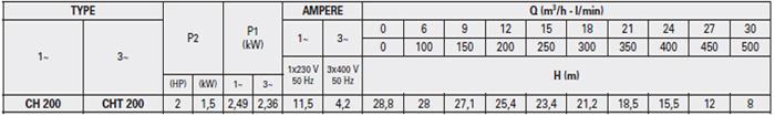 Máy bơm lưu lượng Pentax CH 200 bảng thông số kỹ thuật