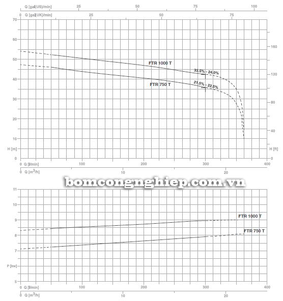 Máy bơm nước thải Foras FTR 1000 T biểu đồ lưu lượng