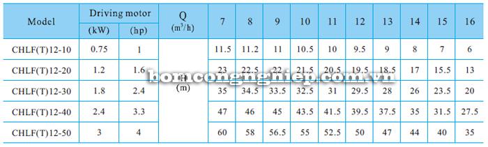 Bơm ly tâm trục ngang đa tầng cánh CNP CHLF12 bảng thông số kỹ thuật