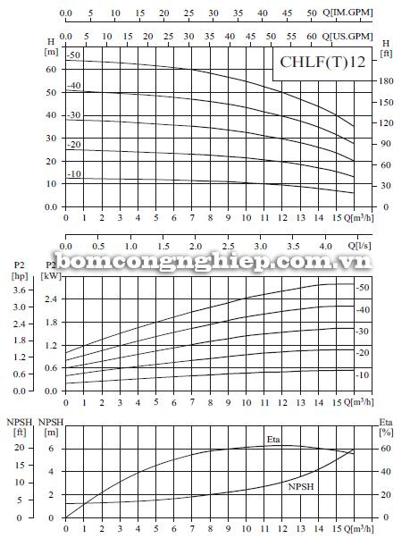 Bơm ly tâm trục ngang đa tầng cánh CNP CHLF12 biểu đồ lưu lượng
