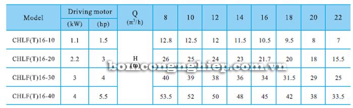 Bơm ly tâm trục ngang đa tầng cánh CNP CHLF16 bảng thông số kỹ thuật