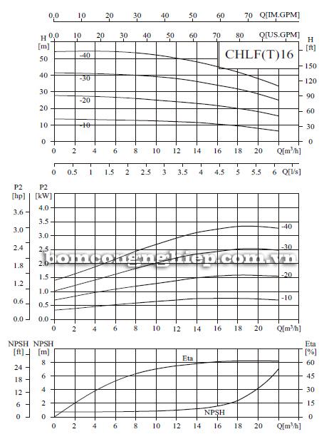 Bơm ly tâm trục ngang đa tầng cánh CNP CHLF16 biểu đồ lưu lượng