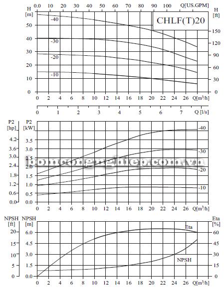 Bơm ly tâm trục ngang đa tầng cánh CNP CHLF20 biểu đồ lưu lượng