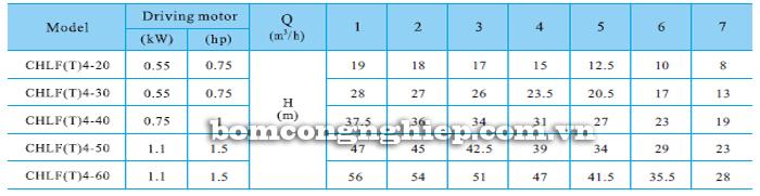 Bơm ly tâm trục ngang đa tầng cánh CNP CHLF4 bảng thông số kỹ thuật