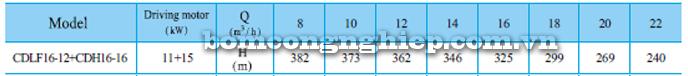 Bơm trục đứng CNP CDLF 16-12 bảng thông số kỹ thuật