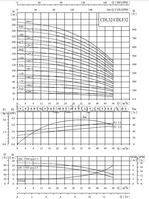 Bơm trục đứng CNP CDLF 32 biểu đồ lưu lượng