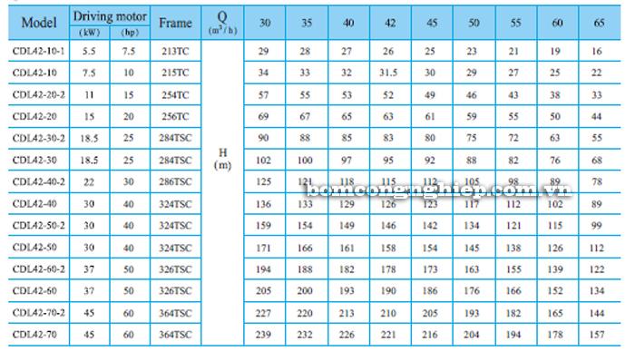 Bơm trục đứng CNP CDLF 42 bảng thông số kỹ thuật