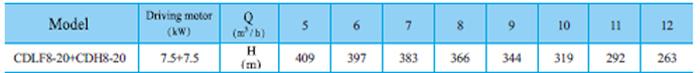 Bơm trục đứng CNP CDLF 8-20 bảng thông số kỹ thuật