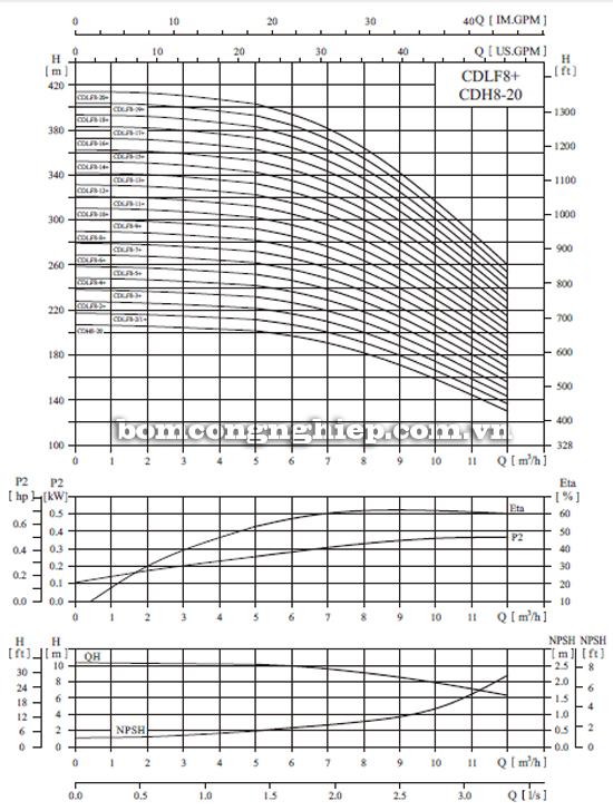 Bơm trục đứng CNP CDLF 8-20 biểu đồ lưu lượng