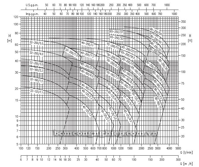 Máy bơm công nghiệp Ebara 3M biểu đồ lưu lượng
