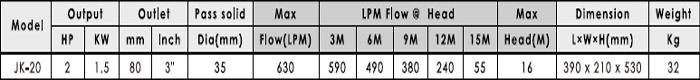 Máy bơm hố móng APP JK-20 bảng thông số kỹ thuật