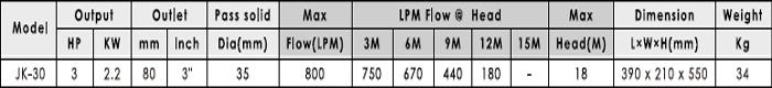 Máy bơm hố móng APP JK-30 bảng thông số kỹ thuật
