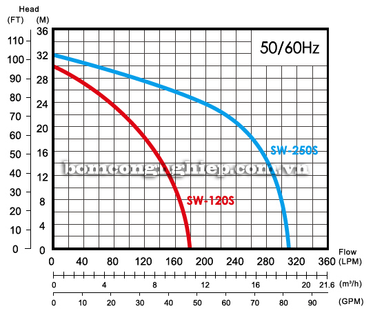 Máy bơm nước ly tâm APP SW-120S biểu đồ lưu lượng