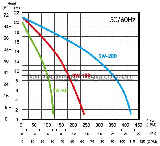 Máy bơm nước ly tâm APP SW-200 biểu đồ lưu lượng