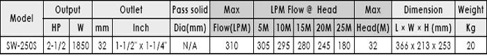 Máy bơm nước ly tâm APP SW-250S bảng thông số kỹ thuật