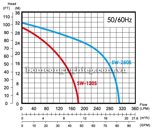 Máy bơm nước ly tâm APP SW-250S biểu đồ lưu lượng
