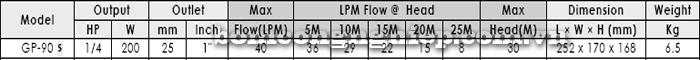 Máy bơm nước tăng áp APP GP-90S bảng thông số kỹ thuật