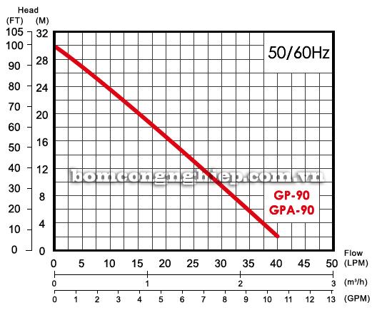 Máy bơm nước tăng áp APP GP-90S biểu đồ lưu lượng