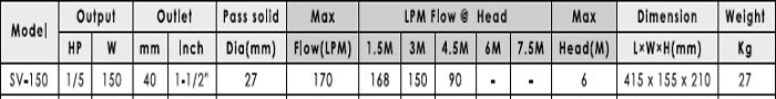 Máy bơm nước thải APP SV-150 bảng thông số kỹ thuật