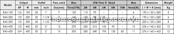 Máy bơm nước thải sạch APP BAS bảng thông số kỹ thuật