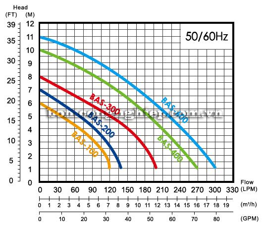 Máy bơm nước thải sạch APP BAS biểu đồ lưu lượng