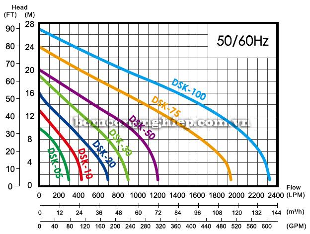Máy bơm nước thải sạch APP DSK biểu đồ lưu lượng