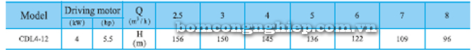 Máy bơm trục đứng CNP CDLF 4-12 bảng thông số kỹ thuật