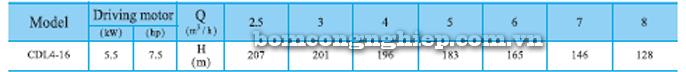 Máy bơm trục đứng CNP CDLF 4-16 bảng thông số kỹ thuật