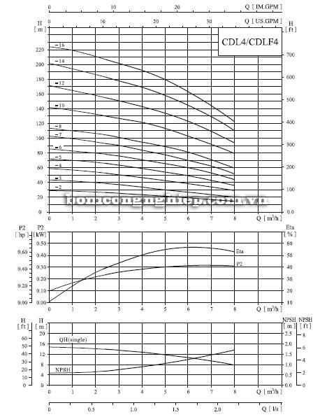 Máy bơm trục đứng CNP CDLF 4-16 biểu đồ lưu lượng cột áp