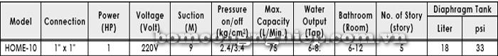 Máy bơm chân không đầu INOX APP Home SJ-10 bảng thông số kỹ thuật chi tiết