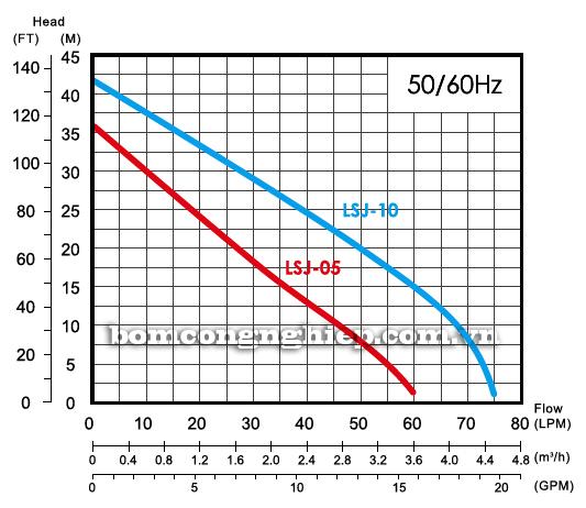 Máy bơm chân không đầu INOX APP LSJ-05 biểu đồ lưu lượng