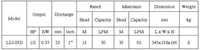 Máy bơm chân không đầu INOX APP LSJ-05D bảng thông số kỹ thuật