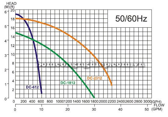 Máy bơm chạy bằng ắc quy APP DC-1812 biểu đồ lưu lượng