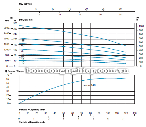 Máy bơm chìm giếng khoan Sealand SL 140-30 biểu đồ lưu lượng