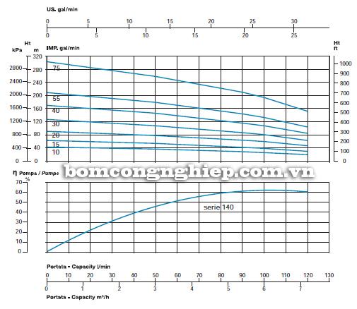 Máy bơm chìm giếng khoan Sealand SL 140-75 biểu đồ lưu lượng