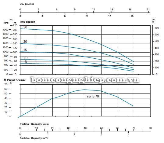 Máy bơm chìm giếng khoan Sealand SL 70-20M biểu đồ lưu lượng