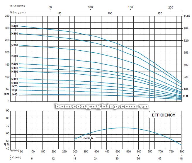 Máy bơm chìm giếng khoan Sealand SL6 N100 biểu đồ lưu lượng