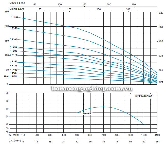 Máy bơm chìm giếng khoan Sealand SL6 P150 biểu đồ lưu lượng