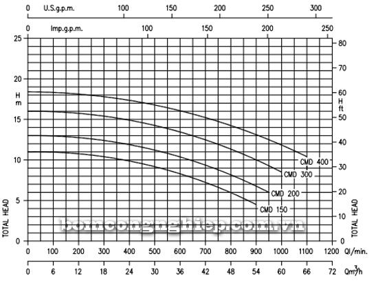 Máy bơm ly tâm hút giếng Ebara CMD biểu đồ lưu lượng