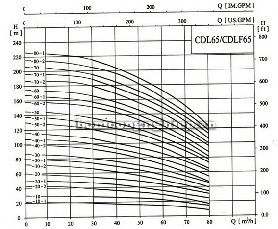 Máy bơm nước CNP CDLF 65-80-1 biểu đồ lưu lượng