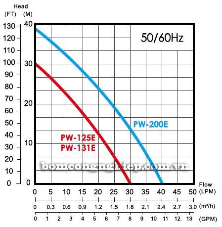 Máy bơm nước dân dụng APP PW-200E biểu đồ lưu lượng