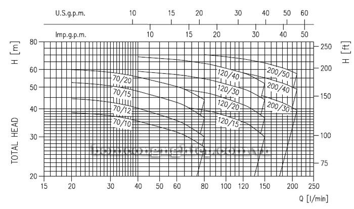 Máy bơm nước Ebara 2CDX 70/10 biểu đồ lưu lượng