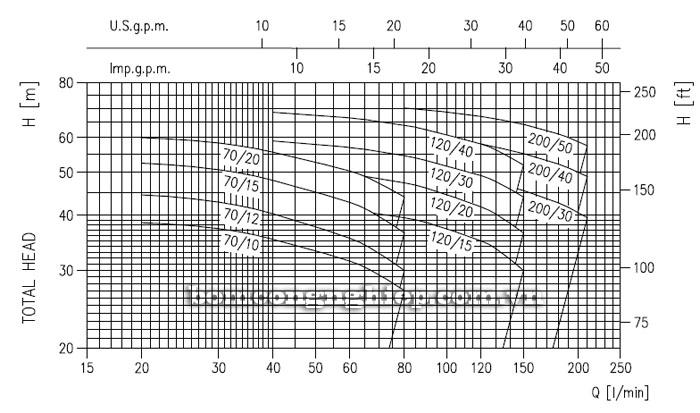 Biểu đồ lưu lượng cột áp của máy bơm nước Ebara 2CDX 70/15