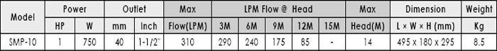 Máy bơm nước hồ bơi APP SMP-10 bảng thông số kỹ thuật