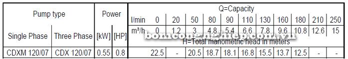 Máy bơm nước ly tâm Ebara CDXM 120/07 bảng thông số kỹ thuật